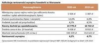 Kalkulacja rentowności wynajmu kawalerki w Warszawie