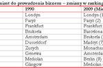 Najlepsze dla biznesu miasta Europy 2009