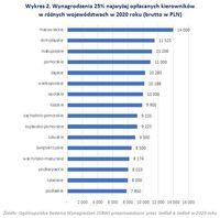 Wynagrodzenia 25% najwyżej opłacanych kierowników w różnych województwach w 2020 roku