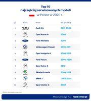 TOP 10 najczęściej serwisowanych modeli w Polsce