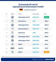 Ile kosztuje OC dla top 10 serwisowanych modeli w Niemczech