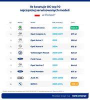 Ile kosztuje OC dla top 10 serwisowanych modeli w Polsce