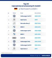 TOP 10 najczęściej serwisowanych modeli w Niemczech