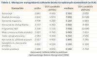 Tabela 1. Miesięczne wynagrodzenia całkowite brutto na wybranych stanowiskach