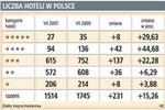 Inwestycje w nieruchomości hotelowe