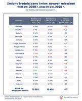 Zmiany średniej ceny mkw nowych mieszkań w III oraz IV kw. 2020