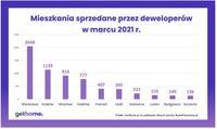 Mieszkania sprzedane przez deweloperów w marcu 2021