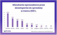 Mieszkania wprowadzone przez deweloperów do sprzedaży w marcu 2021