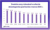 Średnie ceny mieszkań w ofercie deweloperów pod koniec marca 2021