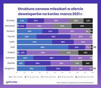 Struktura cenowa mieszkań w ofercie deweloperów na koniec marca 2021 roku