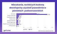 Mieszkania, na których budowę wydano pozwolenia - powiaty podwarszawskie