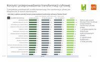 Korzyści przeprowadzenia transformacji cyfrowej