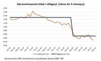 Oprocentowanie lokat i obligacji (okres do 3 miesięcy)