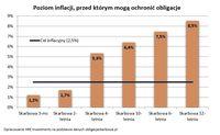 Poziom inflacji, przed którym mogą ochronić obligacje