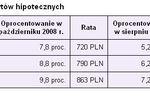 Stopy procentowe: RPP kładzie kres obniżkom