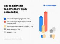 Czy social media są pomocne w pracy pośrednika?