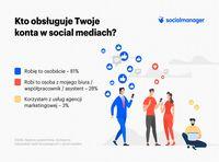 Kto obsługuje konto w social mediach?