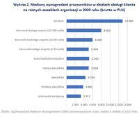 Mediany wynagrodzeń pracowników w działach obsługi klienta na różnych szczeblach organizacji