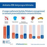 Z czego najłatwiej byłoby Polakom zrezygnować w ramach przeciwdziałania zmianom klimatu