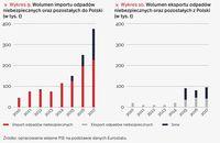 Wolumen importu odpadów niebezpiecznych oraz pozostałych do i z Polski