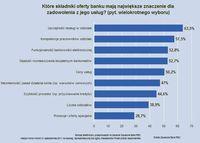 Które składniki z oferty banku mają największe znaczenie dla zadowolenia z jego usług?
