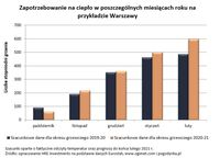 Zapotrzebowanie na ciepło w poszczególnych miesiącach roku na przykładzie Warszawy
