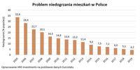 Problem niedogrzania mieszkań w Polsce