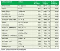 Zadłużenie w największych miastach