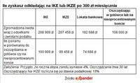 Ile zyskasz odkładając na IKE lub IKZE po 300 zł miesięcznie
