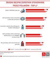 Środki bezpieczeństwa stosowane przez Polaków