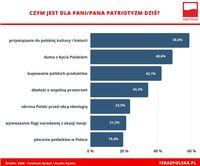 Czym dla współczesnych Polaków jest patriotyzm?