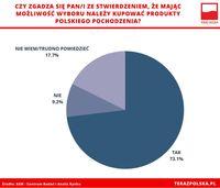 Czy mając wybór należy kupować polskie produkty?