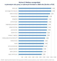 Mediany wynagrodzeń w pierwszym roku pracy w wybranych branżach