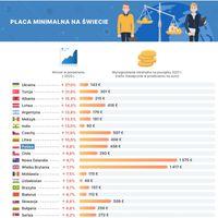 Płaca minimalna na świecie - TOP20