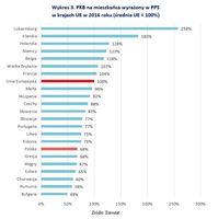 PKB na mieszkańca wyrażony w PPS w krajach UE w 2016 roku