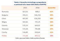 Dynamika minimalnego wynagrodzenia w państwach UE w latach 2015-2018 (w EUR PPS)
