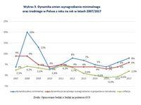 Dynamika zmian wynagrodzenia minimalnego oraz średniego w Polsce z roku na rok w latach 2007/2017