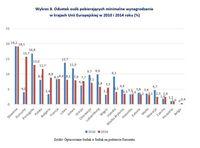 Odsetek osób pobierających minimalne wynagrodzenie w krajach Unii Europejskiej w 2010 i 2014 roku
