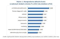 Wykres 1. Wynagrodzenia całkowite brutto w wybranych działach w branży IT w 2013 roku
