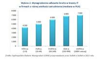 Wykres 2. Wynagrodzenia całkowite brutto w branży IT w firmach o różnej wielkości zatrudnienia