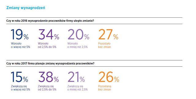 Zarobki w Polsce: trendy 2017