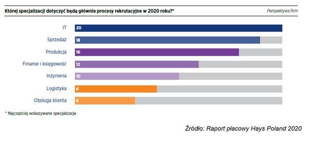 Zarobki w Polsce: trendy 2020