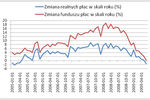 Zarobki Polaków starczają na mniej