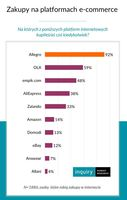 Zakupy na platformach e-commerce