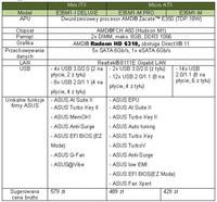 Płyty główne ASUS