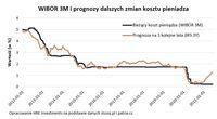 WIBOR 3M i prognozy dalszych zmian kosztu pieniadza