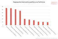 Najpopularniejsi polscy politycy na Twitterze