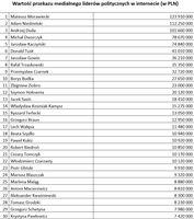 Wartość przekazu medialnego liderów politycznych w internecie (w PLN)