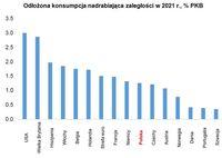 Odłożona konsumpcja nadrabiająca zaległości w 2021 r., % PKB