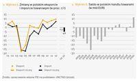 Polski eksport i import oraz saldo w polskim handlu towarami
